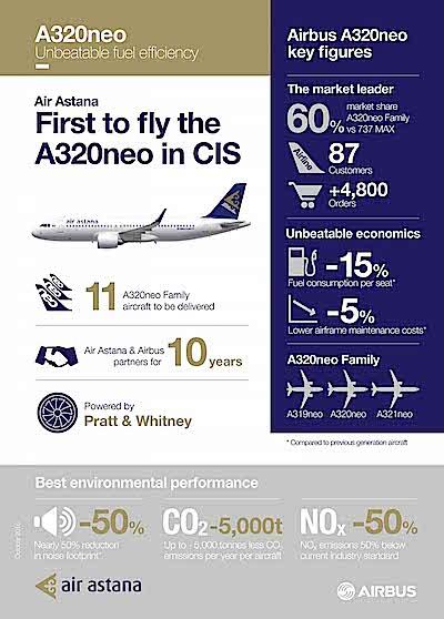a320neo_air-astana_infographics_nov-2016_