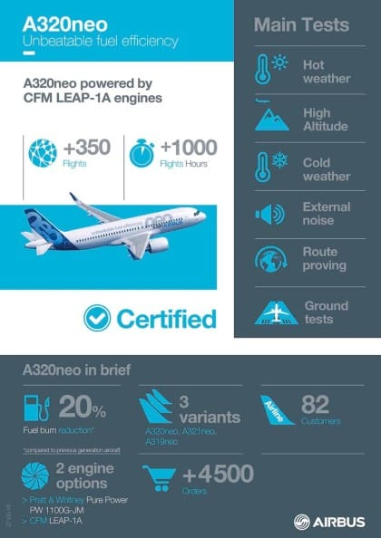 A320neo_CFM_INFOGRAPHICS Certification_