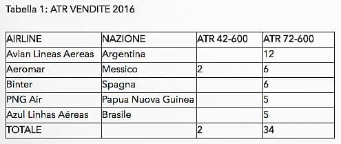ATR tabella vendite 2016