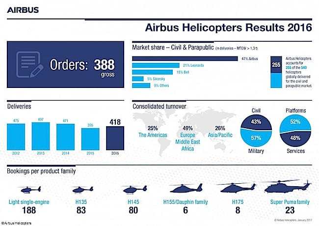 airbus 2017-01-27-Airbus-Helicopters-Results_2016
